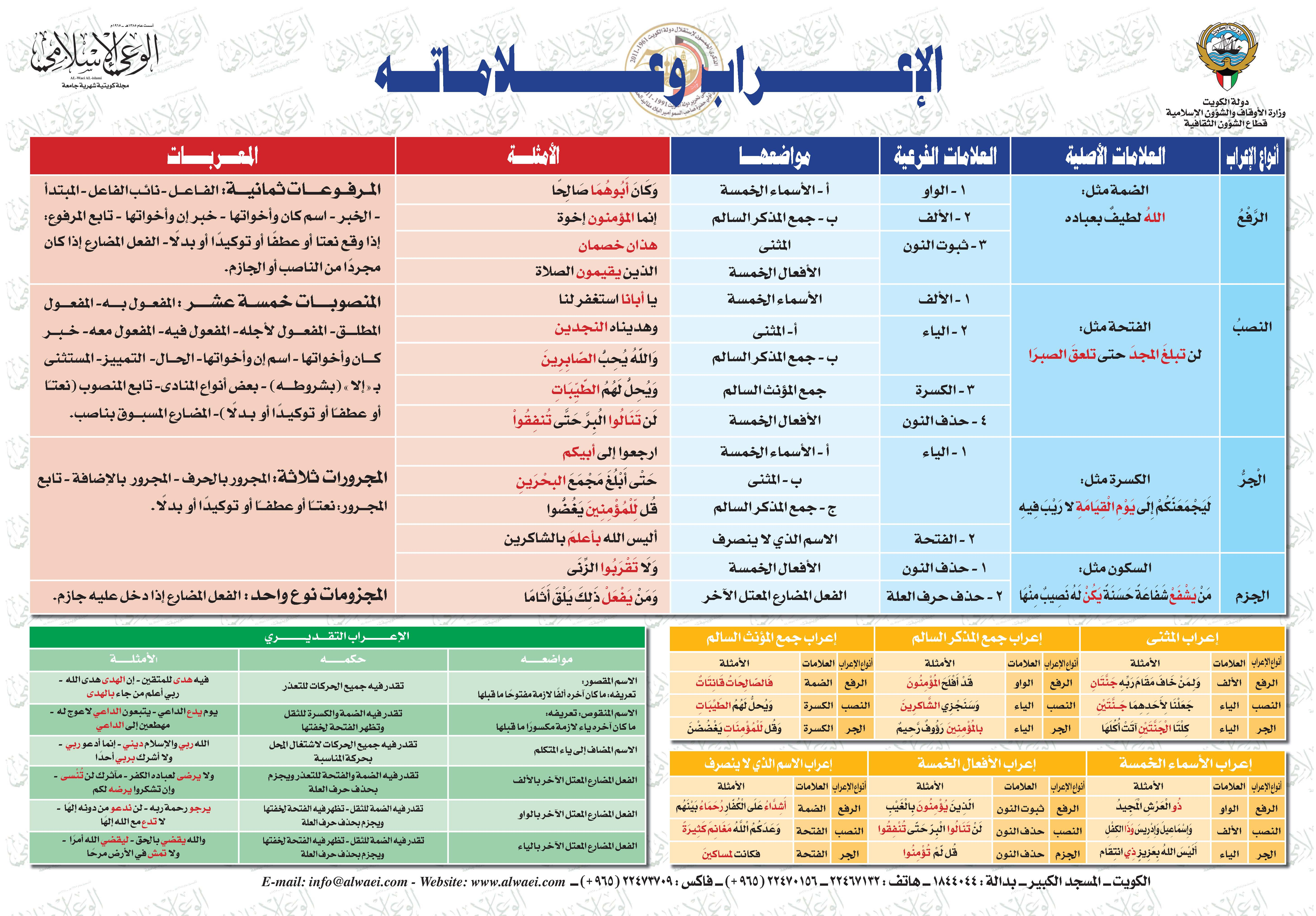 الإعراب وعلاماته عربي